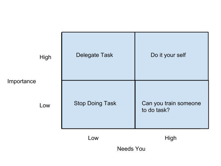 Delegation box diagram